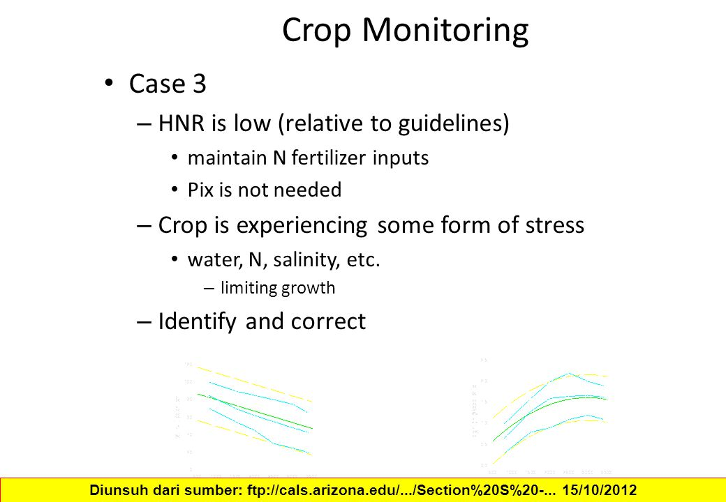 Crop Monitoring Case 3 HNR is low (relative to guidelines)