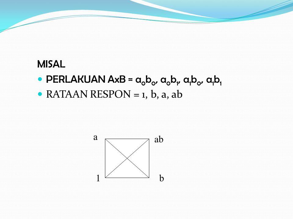 PERLAKUAN AxB = a0b0, a0b1, a1b0, a1b1 RATAAN RESPON = 1, b, a, ab