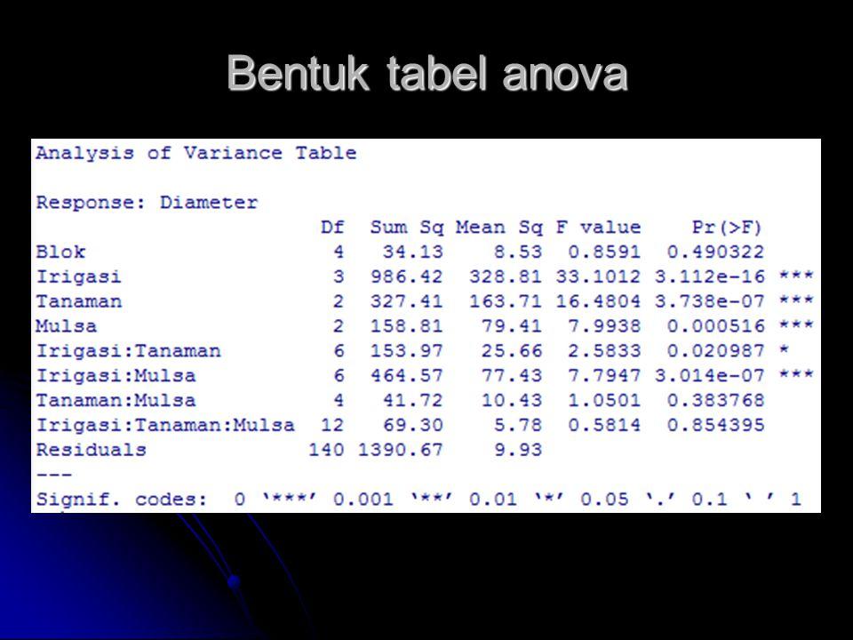 Bentuk tabel anova