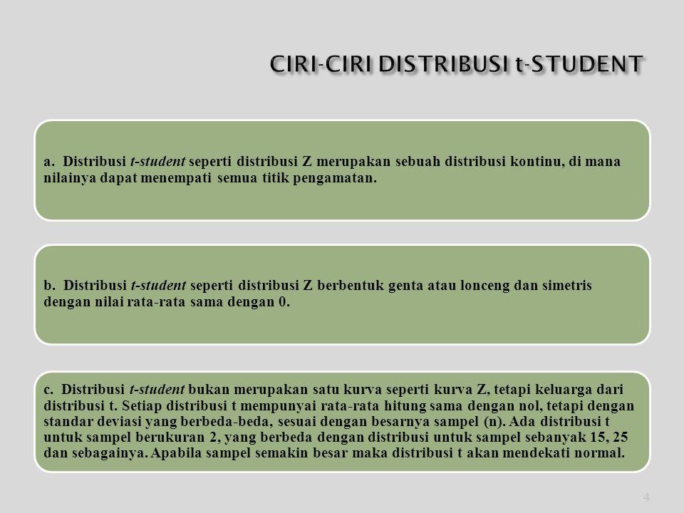 CIRI-CIRI DISTRIBUSI t-STUDENT