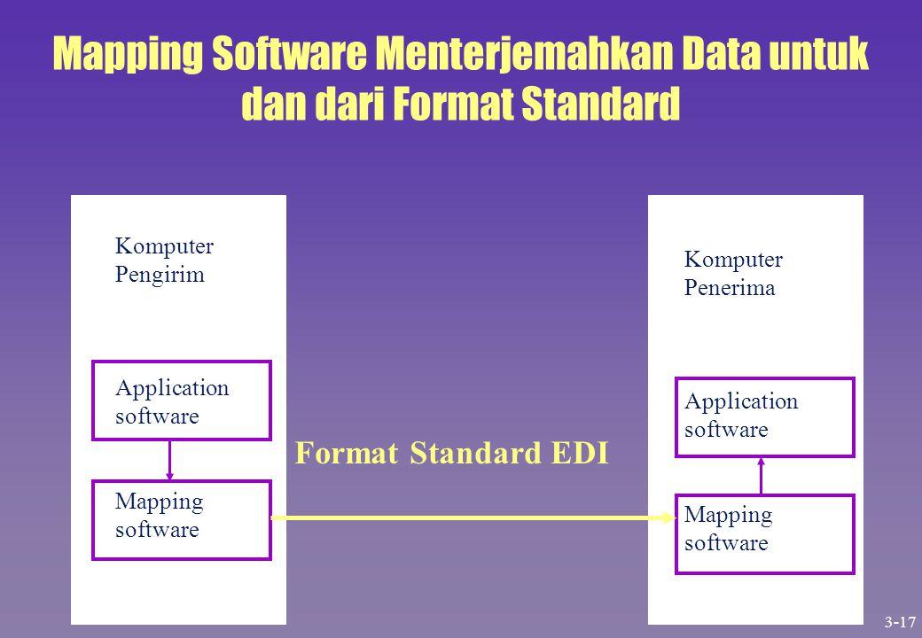 Mapping Software Menterjemahkan Data untuk dan dari Format Standard
