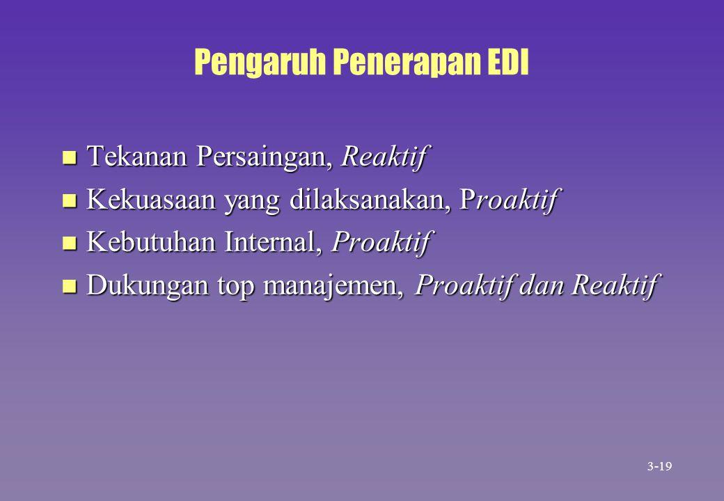 Pengaruh Penerapan EDI