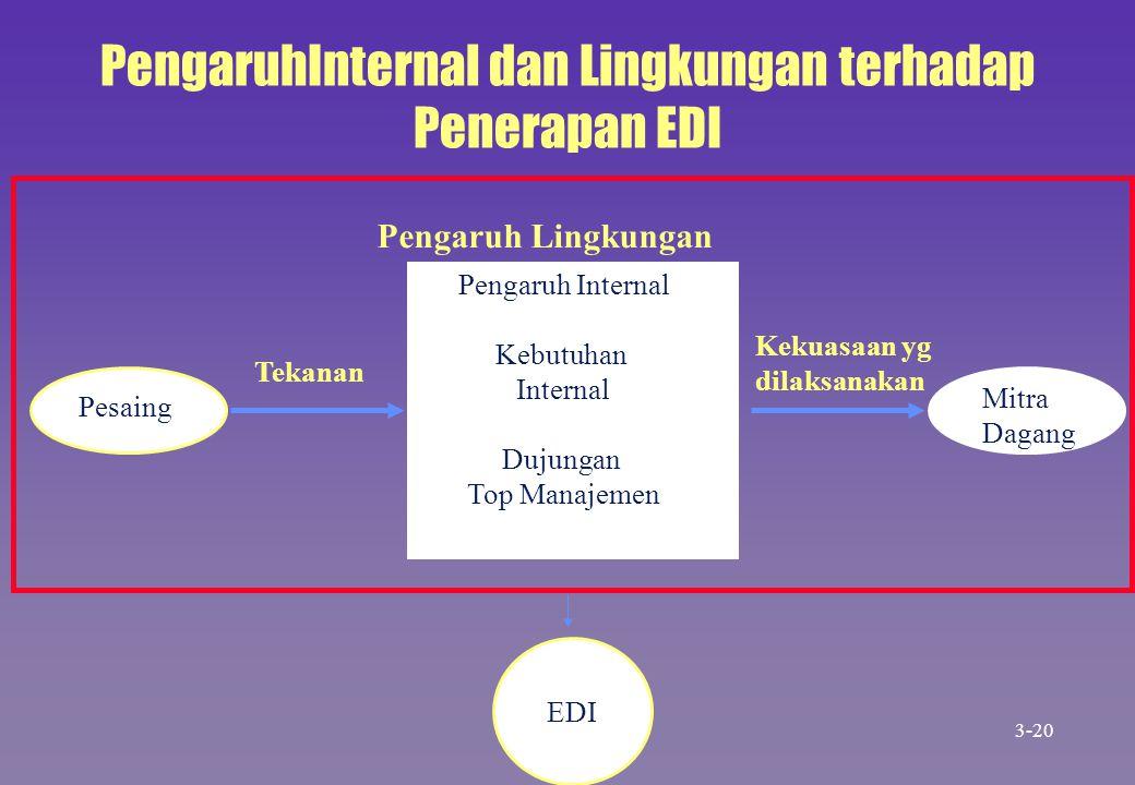 PengaruhInternal dan Lingkungan terhadap Penerapan EDI