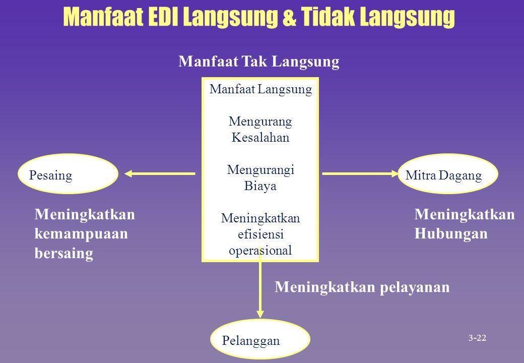 Manfaat EDI Langsung & Tidak Langsung