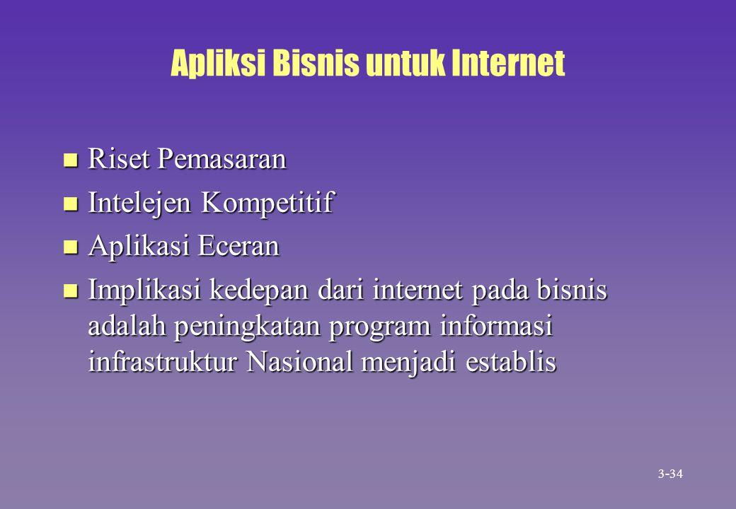 Apliksi Bisnis untuk Internet