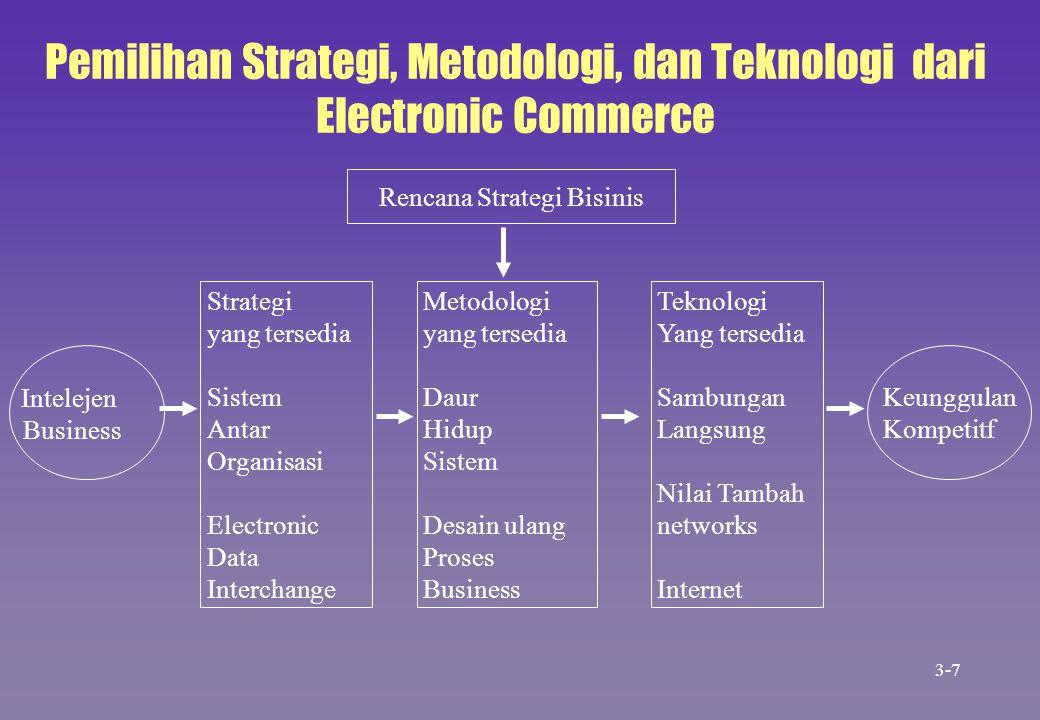Pemilihan Strategi, Metodologi, dan Teknologi dari Electronic Commerce