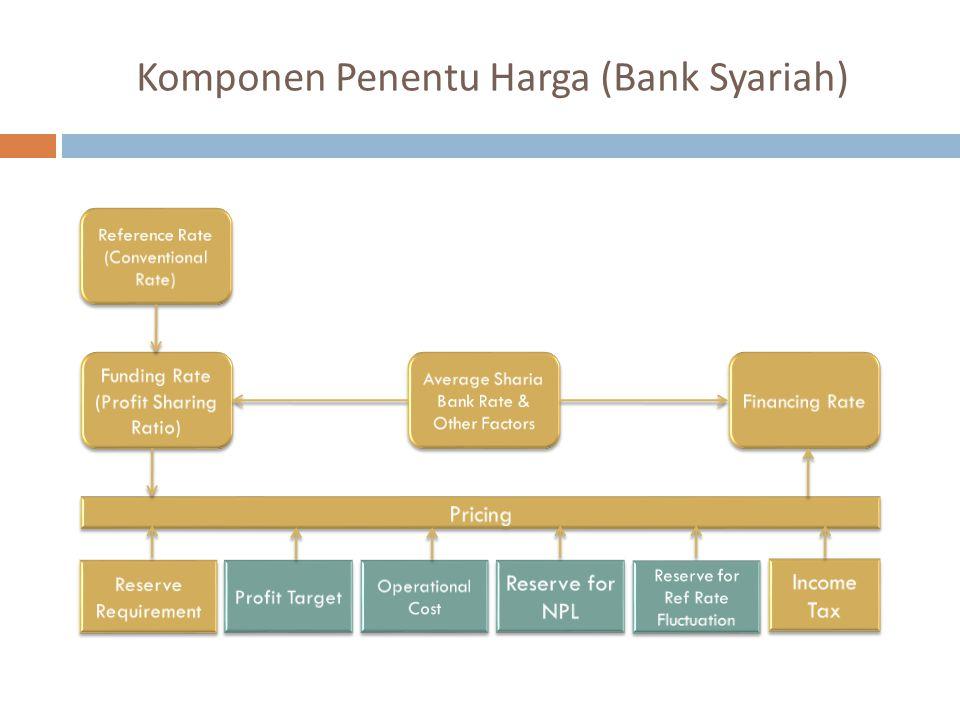 Komponen Penentu Harga (Bank Syariah)