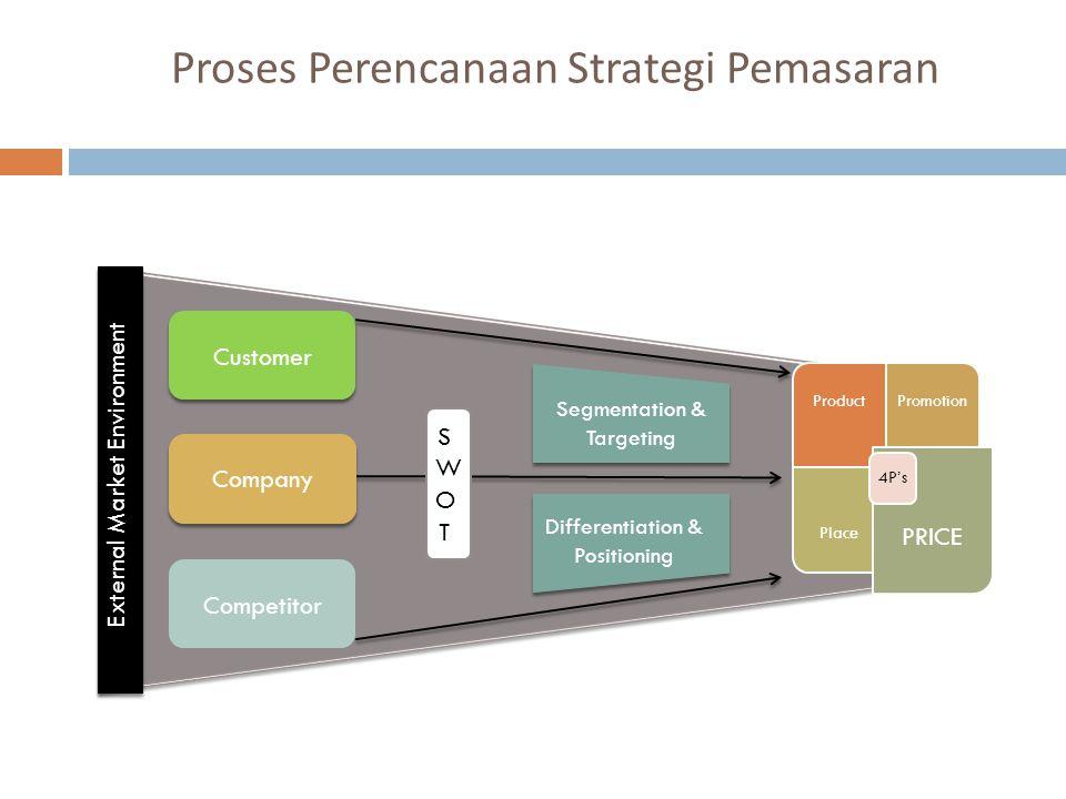 Proses Perencanaan Strategi Pemasaran