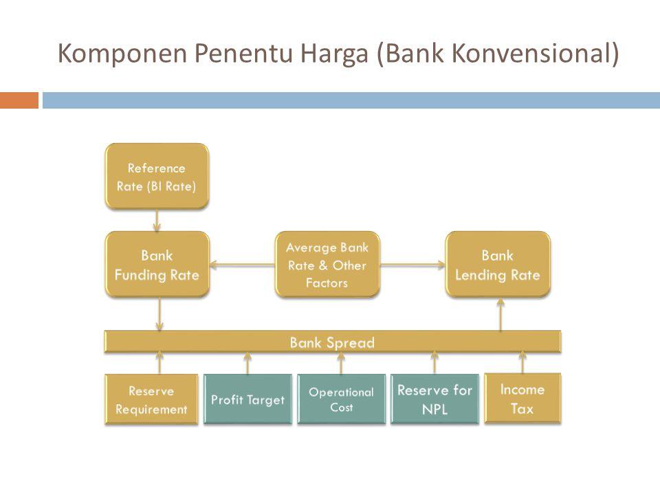 Komponen Penentu Harga (Bank Konvensional)