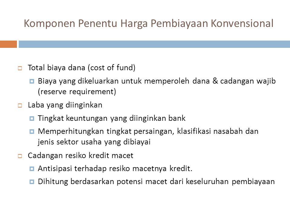 Komponen Penentu Harga Pembiayaan Konvensional