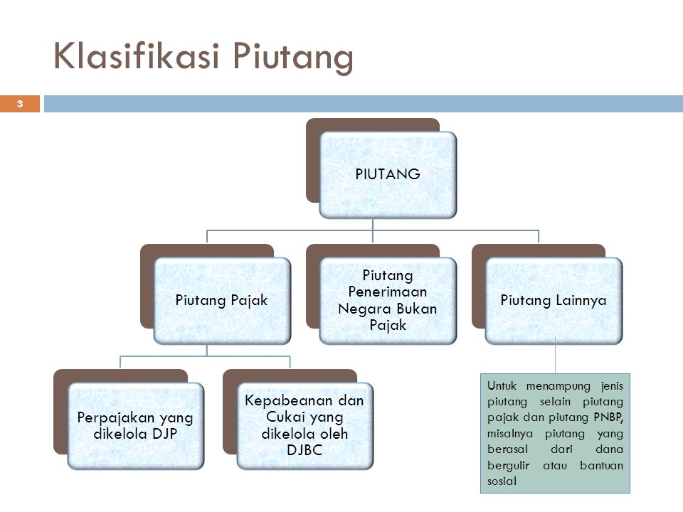 Klasifikasi Piutang PIUTANG Piutang Pajak Perpajakan yang dikelola DJP