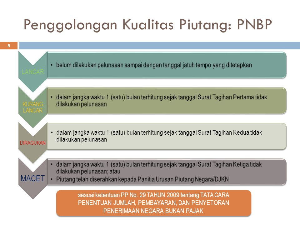 Penggolongan Kualitas Piutang: PNBP