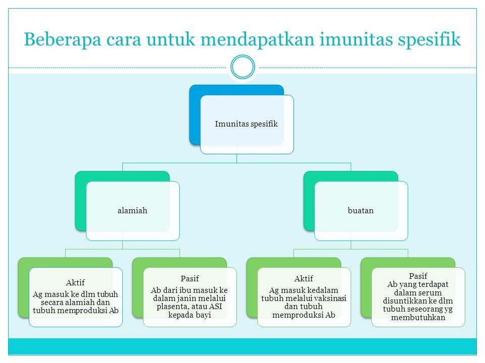 Beberapa cara untuk mendapatkan imunitas spesifik