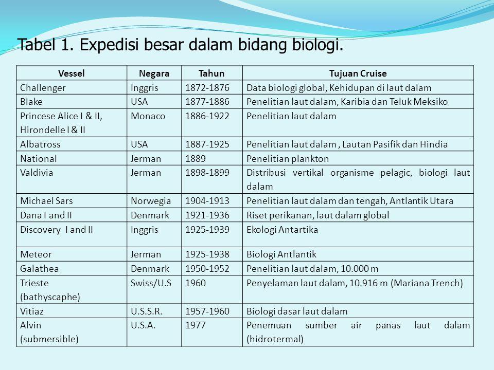 Tabel 1. Expedisi besar dalam bidang biologi.