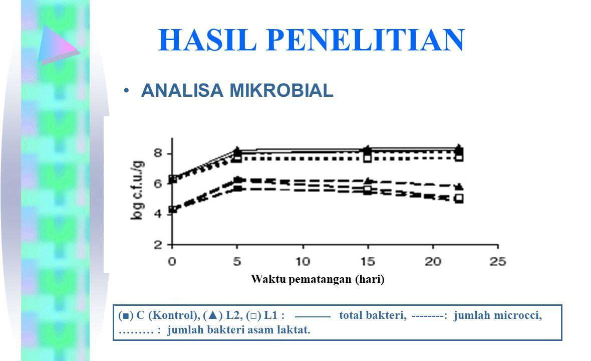 HASIL PENELITIAN ANALISA MIKROBIAL Waktu pematangan (hari)