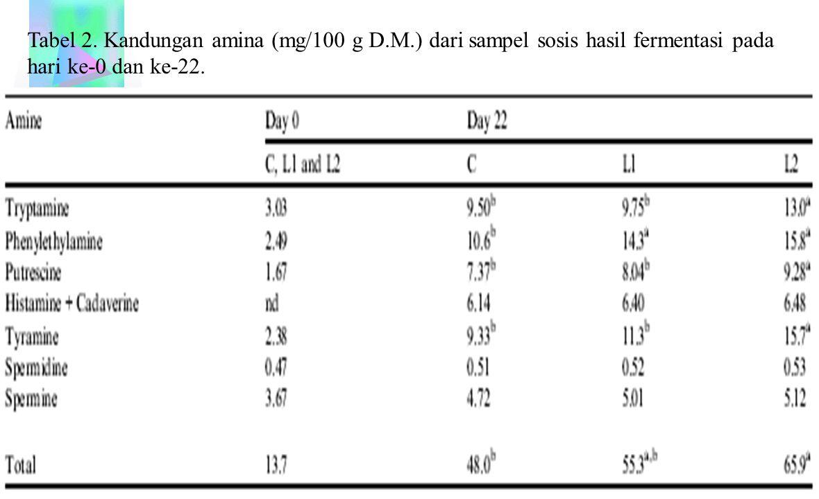 Tabel 2. Kandungan amina (mg/100 g D. M