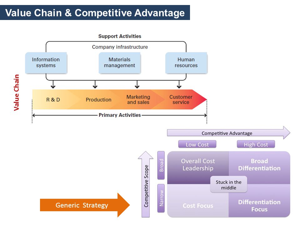 value chain as competitive advantage Michael porter's competitive advantage 1 value chain identify which activities contributing to cost leadership and differentiation /li.