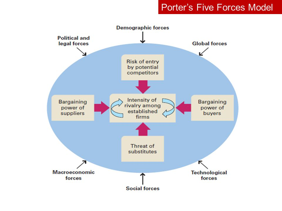 carrefour porters five force model