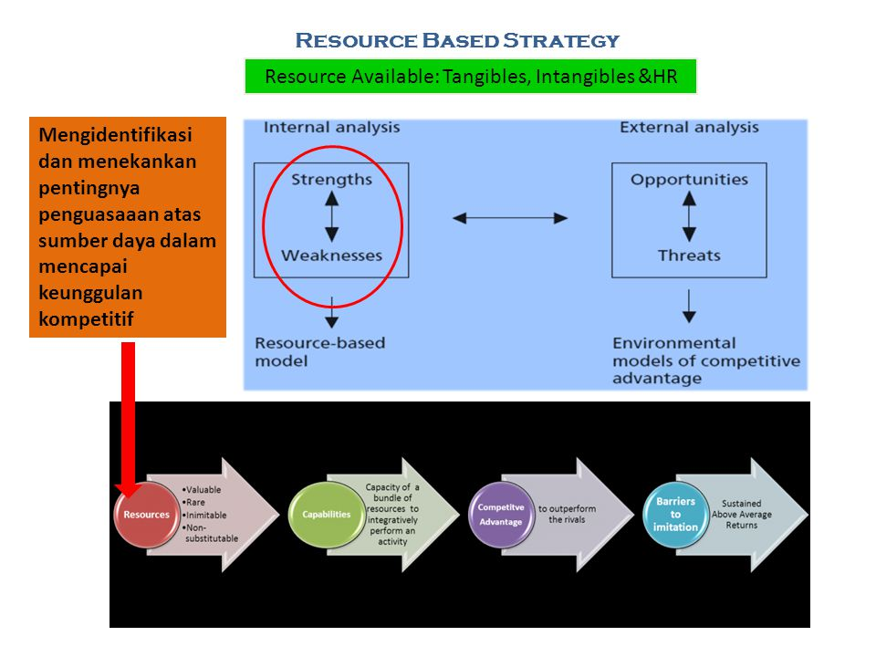 Resource Based Strategy