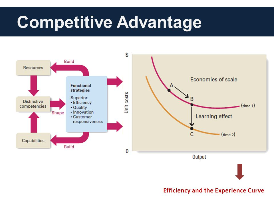competitive advantages This report will try to investigate the strategic decisions to achieve sustainable competitive advantage four different theories will be examined.