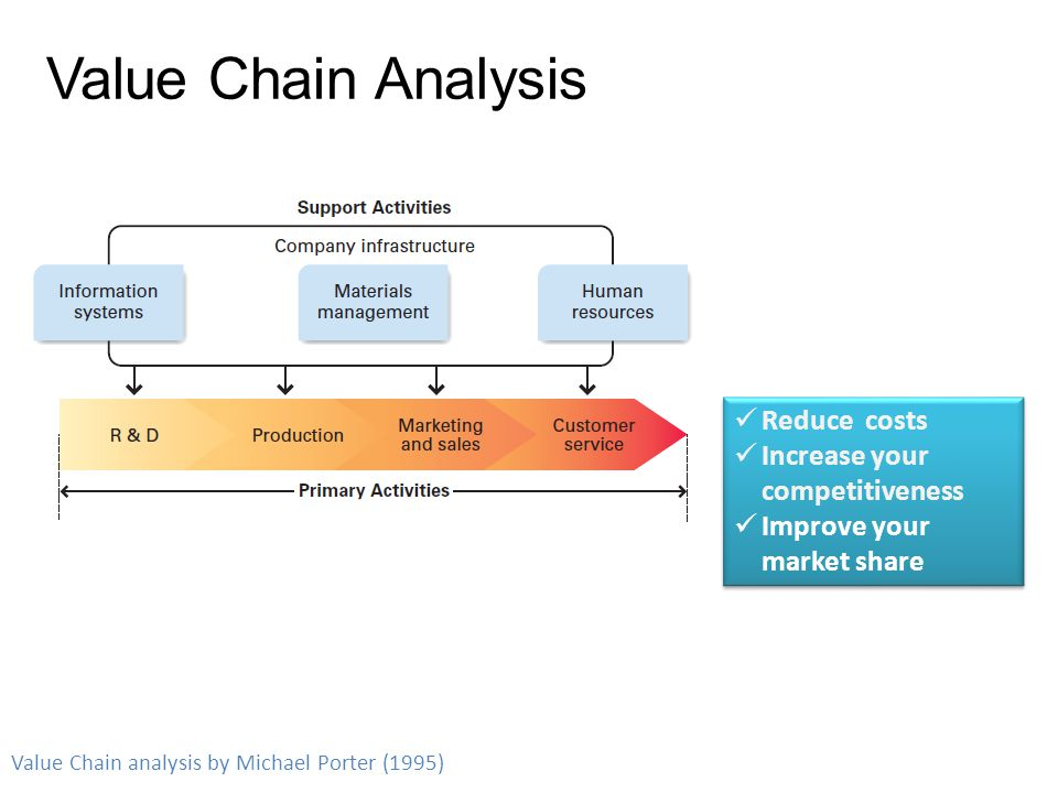 Value Chain Analysis Reduce costs Increase your competitiveness
