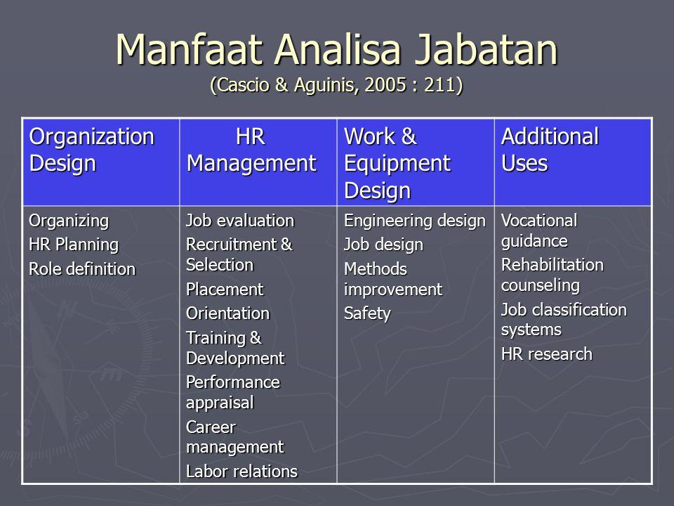 Manfaat Analisa Jabatan (Cascio & Aguinis, 2005 : 211)