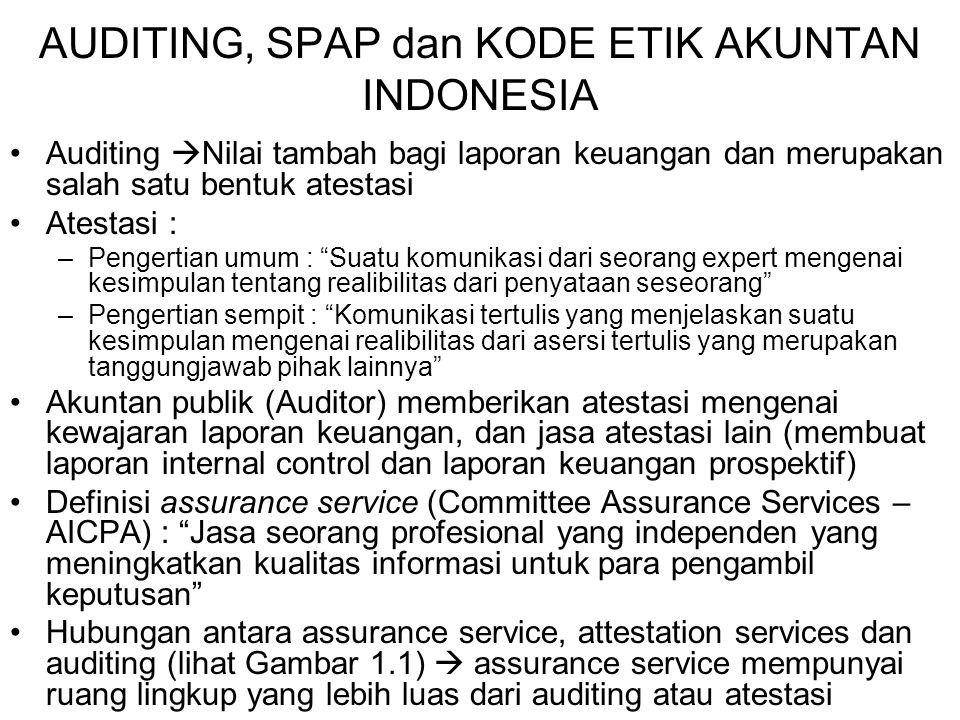 AUDITING, SPAP dan KODE ETIK AKUNTAN INDONESIA