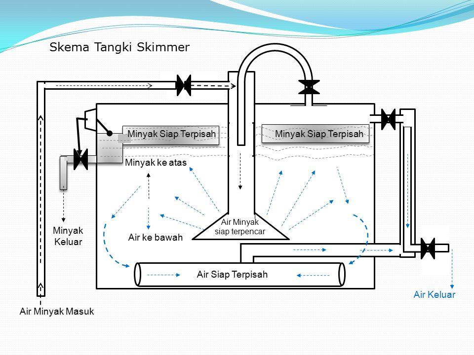 Skema Tangki Skimmer Minyak Siap Terpisah Minyak Siap Terpisah