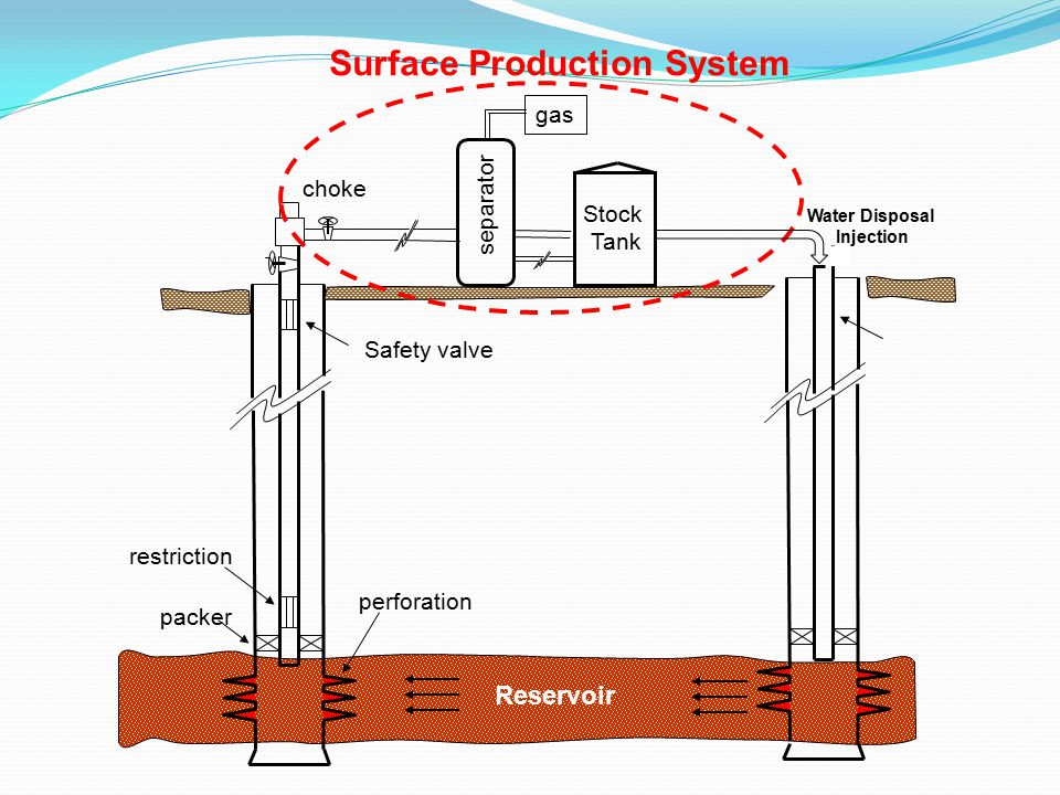 Surface Production System