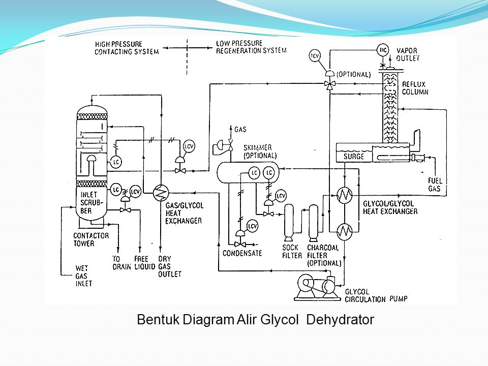 Bentuk Diagram Alir Glycol Dehydrator