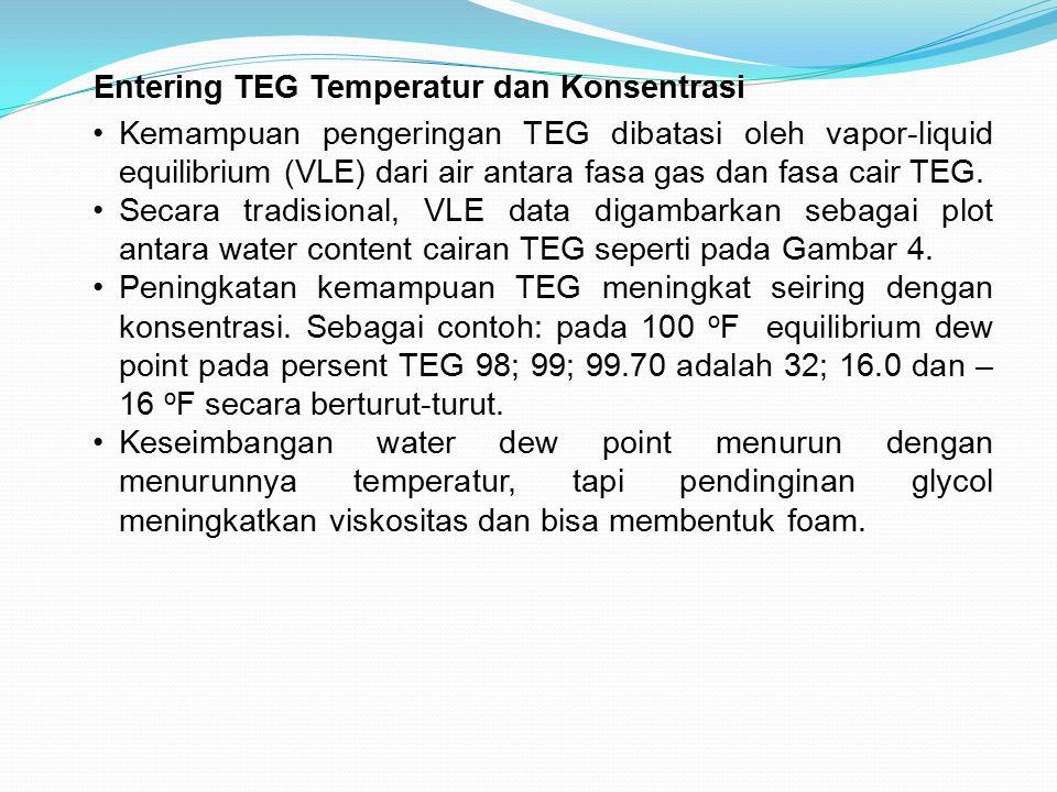 Entering TEG Temperatur dan Konsentrasi