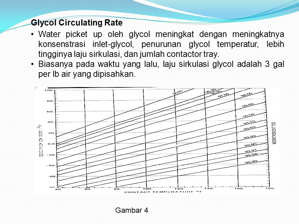 Glycol Circulating Rate