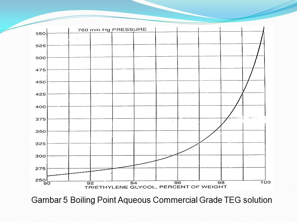 Gambar 5 Boiling Point Aqueous Commercial Grade TEG solution