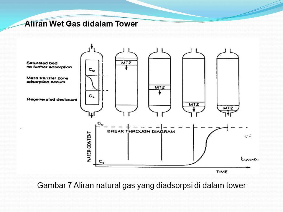 Gambar 7 Aliran natural gas yang diadsorpsi di dalam tower