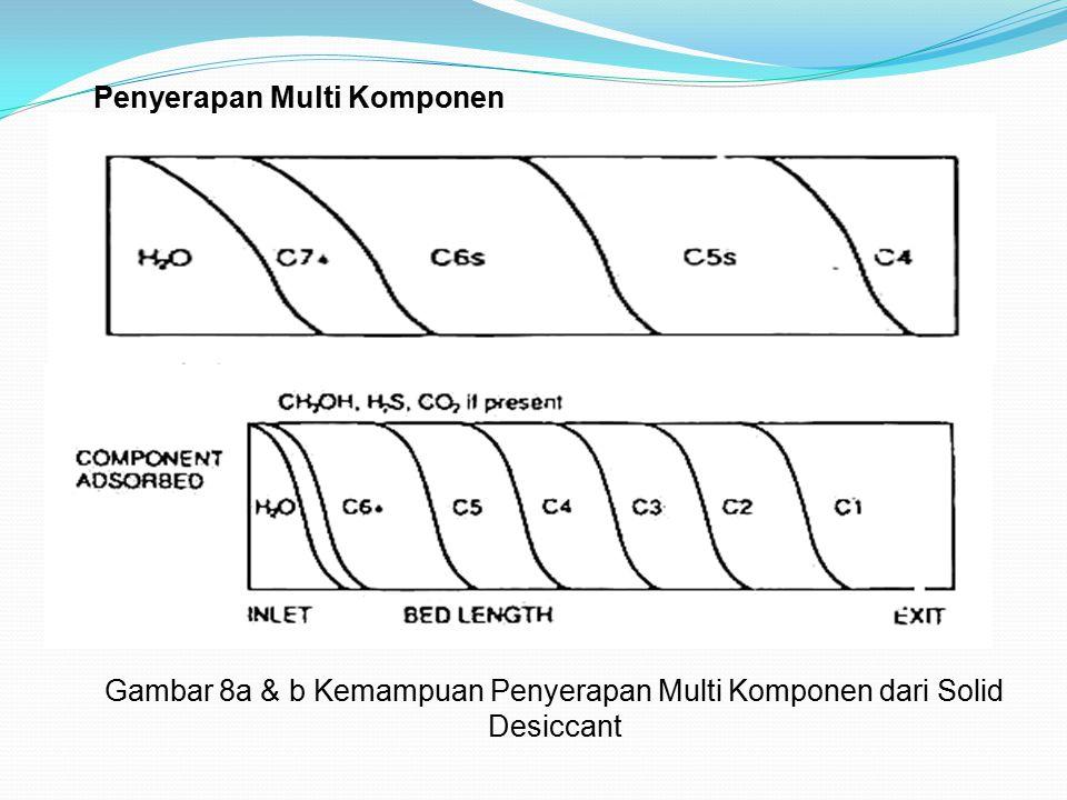 Gambar 8a & b Kemampuan Penyerapan Multi Komponen dari Solid Desiccant