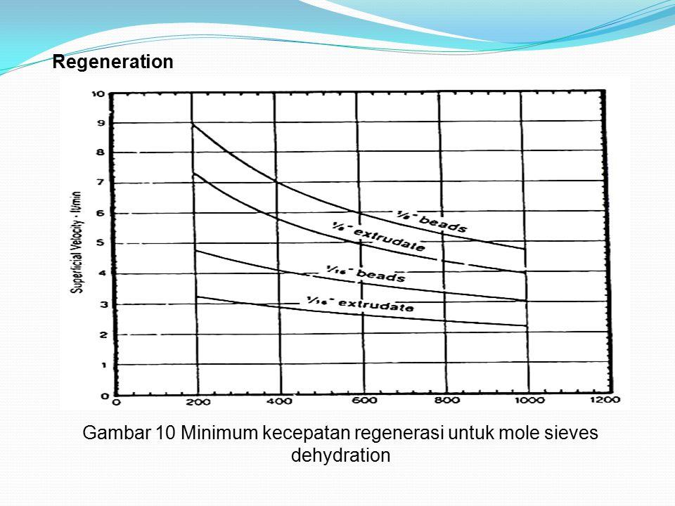 Gambar 10 Minimum kecepatan regenerasi untuk mole sieves dehydration