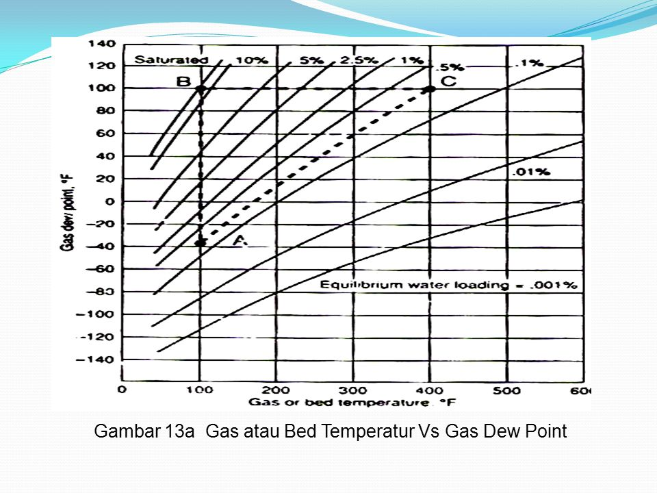 Gambar 13a Gas atau Bed Temperatur Vs Gas Dew Point