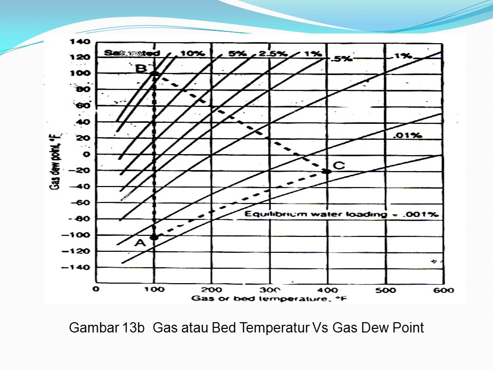 Gambar 13b Gas atau Bed Temperatur Vs Gas Dew Point