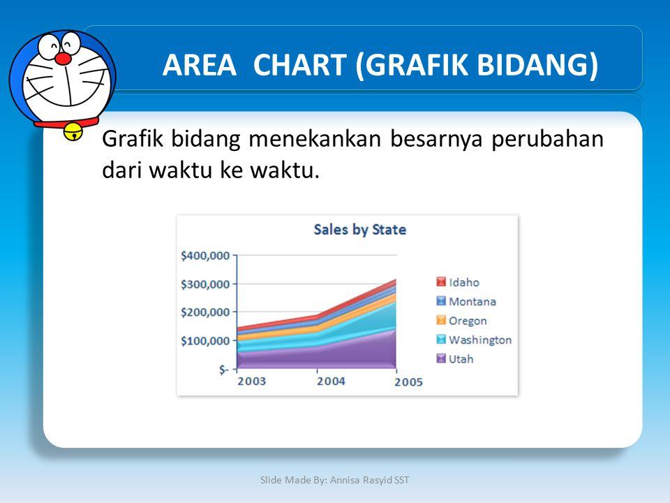AREA CHART (GRAFIK BIDANG)