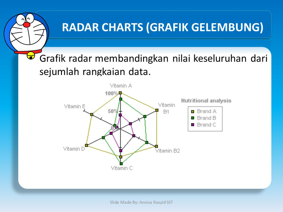 RADAR CHARTS (GRAFIK GELEMBUNG)