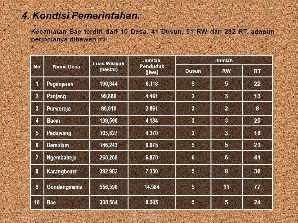 4. Kondisi Pemerintahan. Kecamatan Bae terdiri dari 10 Desa, 41 Dusun, 51 RW dan 282 RT, adapun perincianya dibawah ini .
