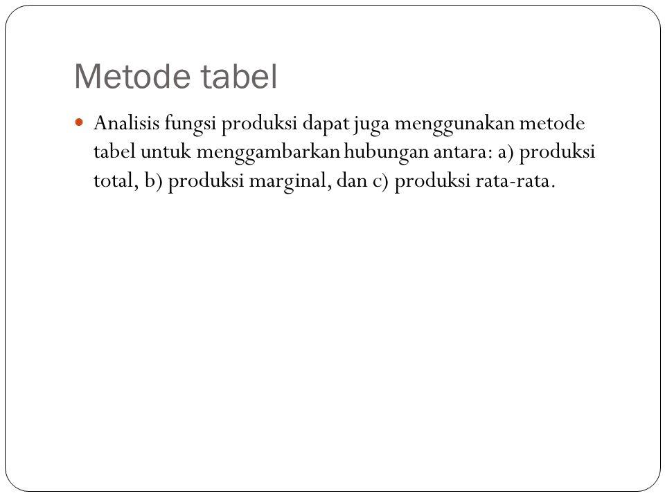 Metode tabel