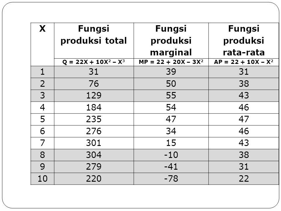 Fungsi produksi marginal Fungsi produksi rata-rata