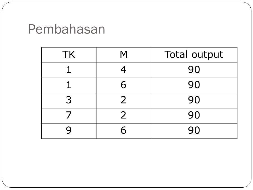 Pembahasan TK M Total output 1 4 90 6 3 2 7 9
