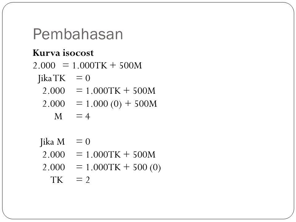 Pembahasan Kurva isocost 2.000 = 1.000TK + 500M Jika TK = 0 2.000 = 1.000 (0) + 500M M = 4 Jika M = 0 2.000 = 1.000TK + 500 (0) TK = 2