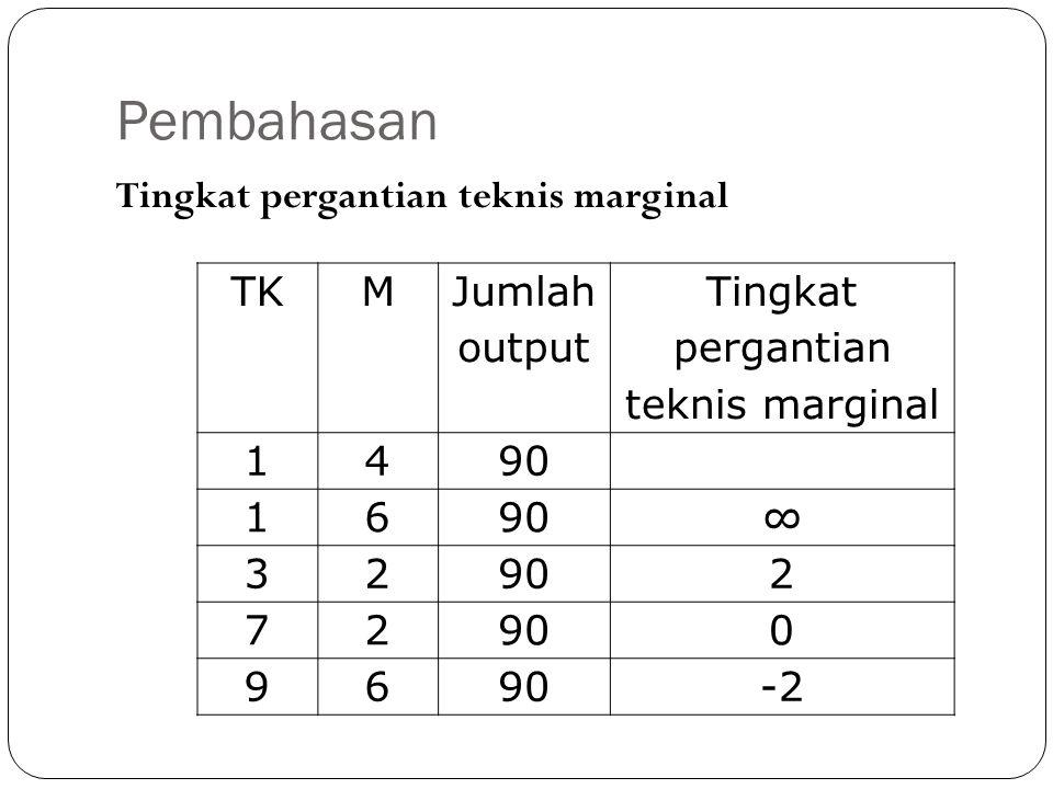 Tingkat pergantian teknis marginal