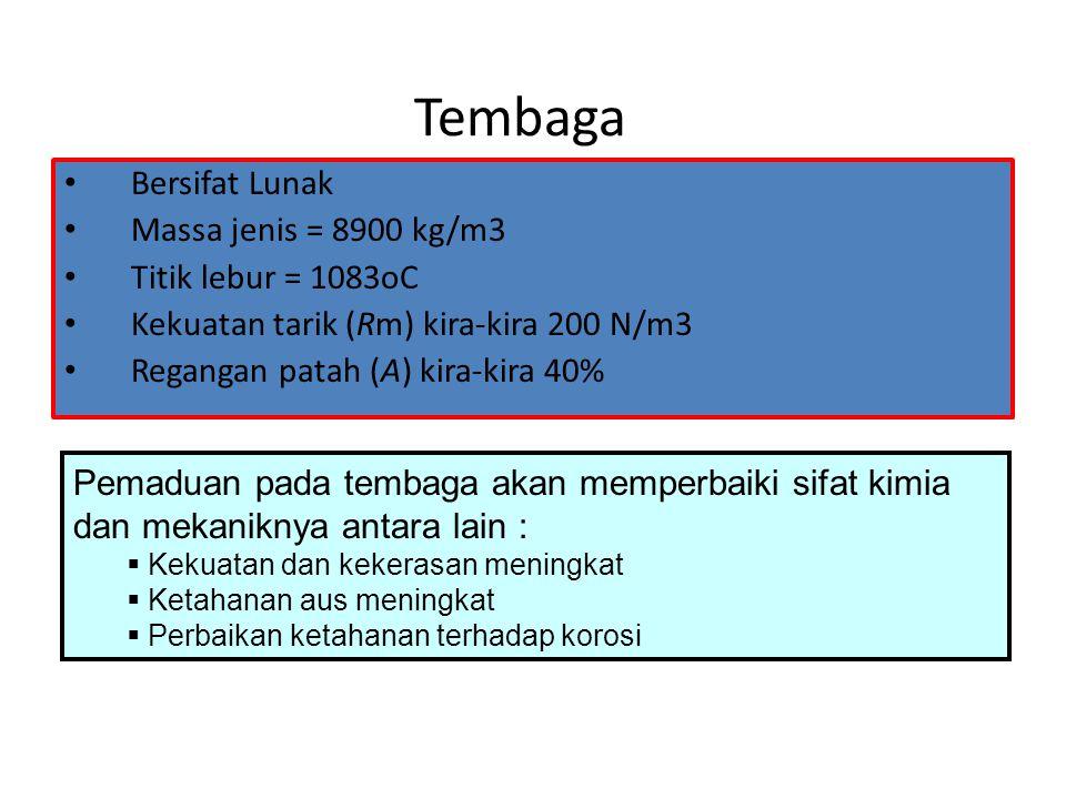 Tembaga Bersifat Lunak Massa jenis = 8900 kg/m3 Titik lebur = 1083oC
