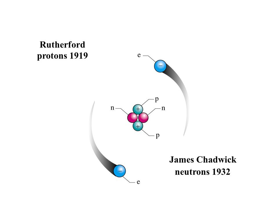 Rutherford protons 1919 James Chadwick neutrons 1932