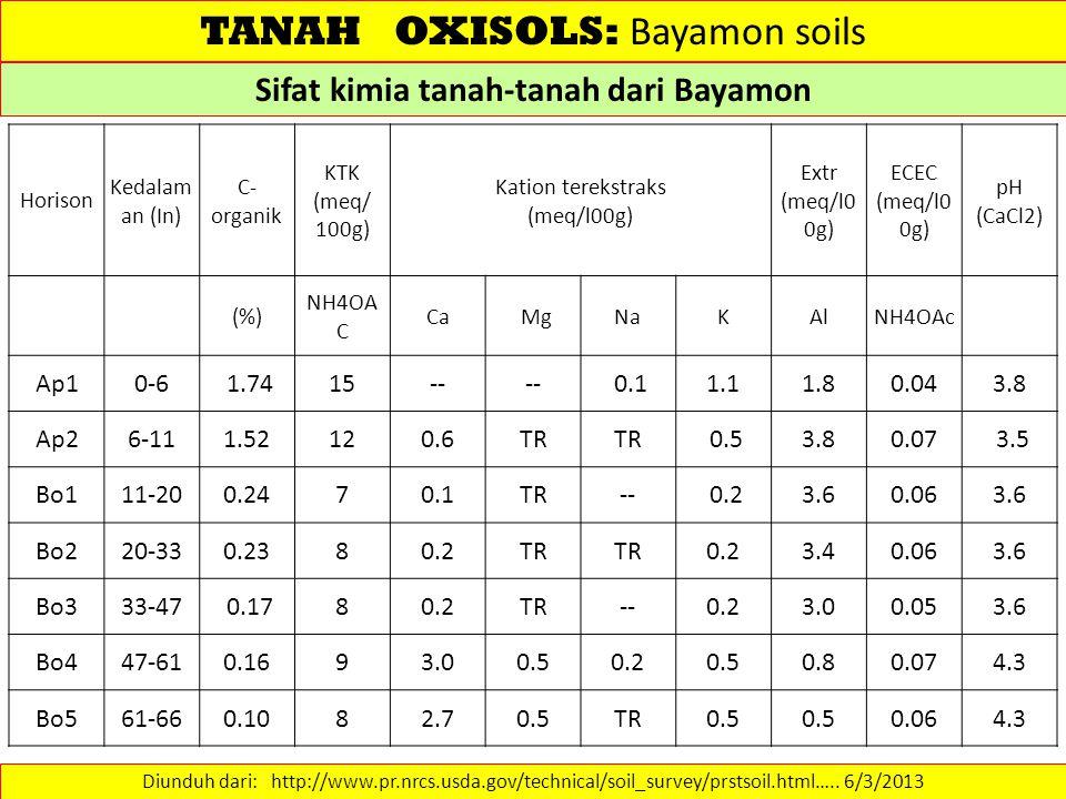 Sifat kimia tanah-tanah dari Bayamon