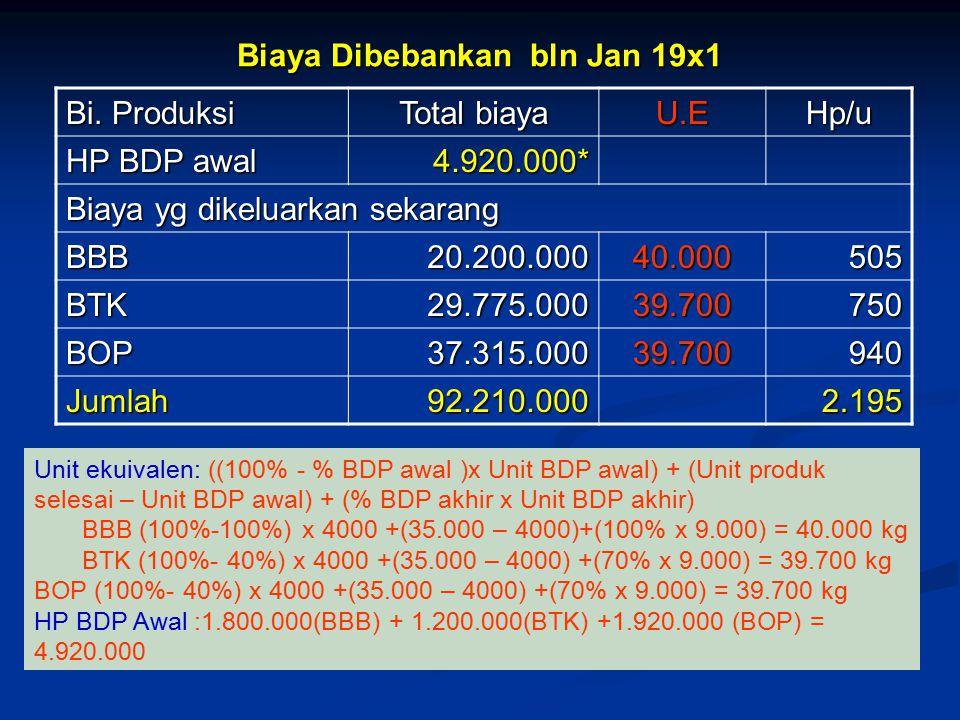 Biaya Dibebankan bln Jan 19x1
